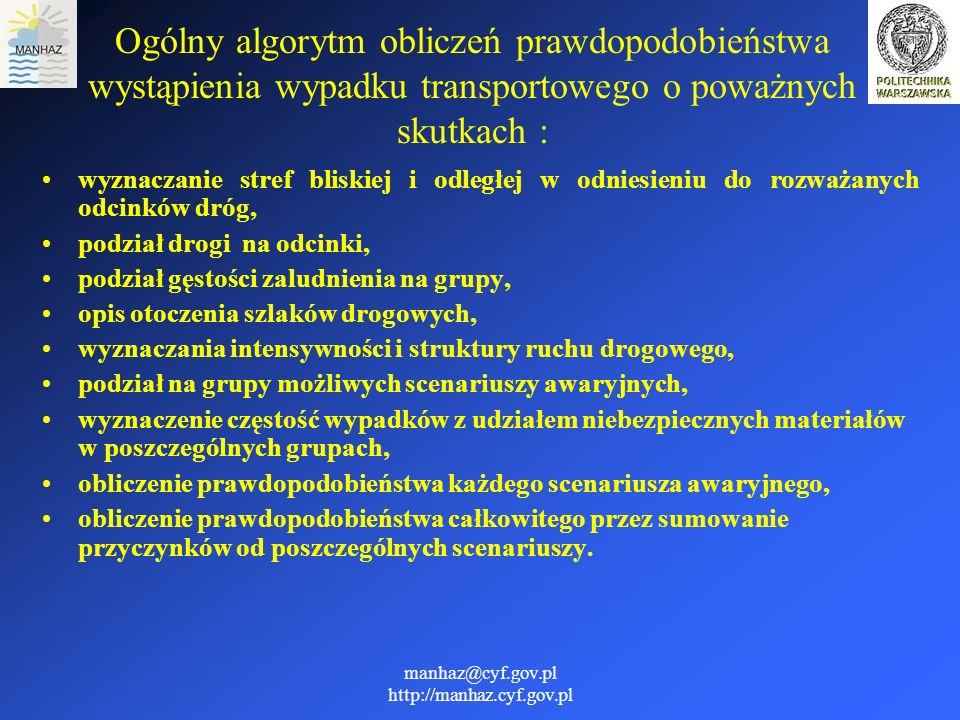 manhaz@cyf.gov.pl http://manhaz.cyf.gov.pl Niezbędne dane: Intensywność ruchu drogowego Struktura ruchu drogowego Częstość wypadków