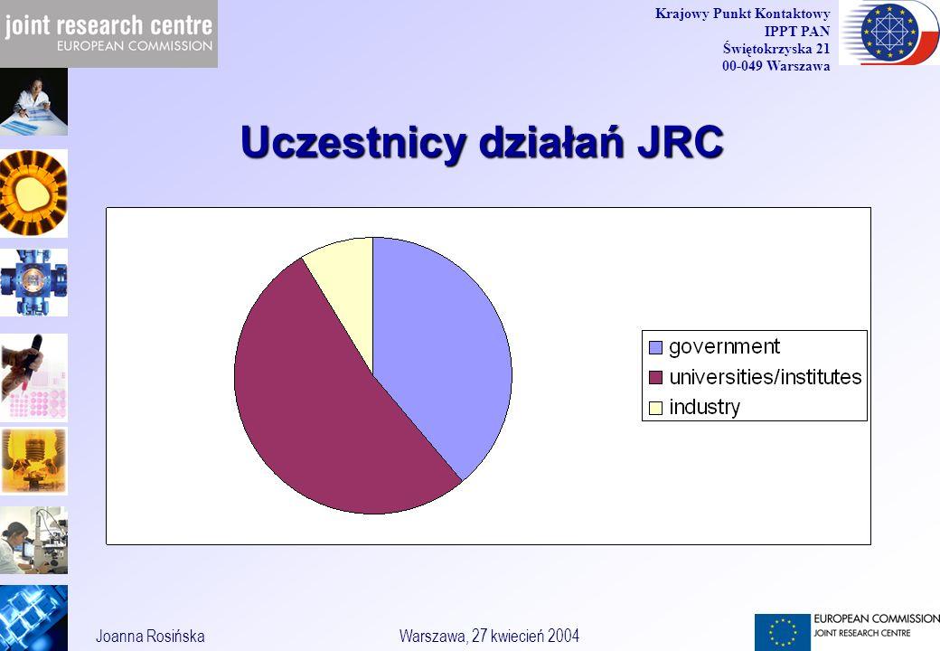 20 Joanna RosińskaWarszawa, 27 kwiecień 2004 Krajowy Punkt Kontaktowy IPPT PAN Świętokrzyska 21 00-049 Warszawa Uczestnicy działań JRC
