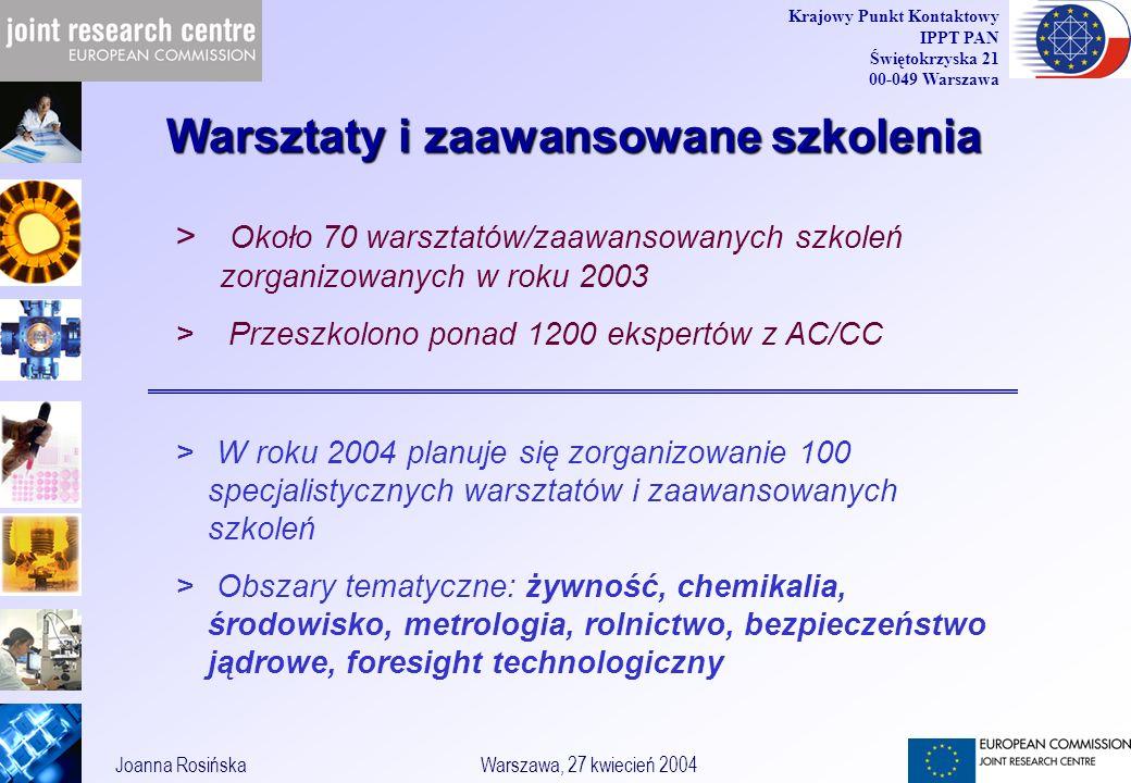 30 Joanna RosińskaWarszawa, 27 kwiecień 2004 Krajowy Punkt Kontaktowy IPPT PAN Świętokrzyska 21 00-049 Warszawa Warsztaty i zaawansowane szkolenia > Około 70 warsztatów/zaawansowanych szkoleń zorganizowanych w roku 2003 > Przeszkolono ponad 1200 ekspertów z AC/CC > W roku 2004 planuje się zorganizowanie 100 specjalistycznych warsztatów i zaawansowanych szkoleń > Obszary tematyczne: żywność, chemikalia, środowisko, metrologia, rolnictwo, bezpieczeństwo jądrowe, foresight technologiczny
