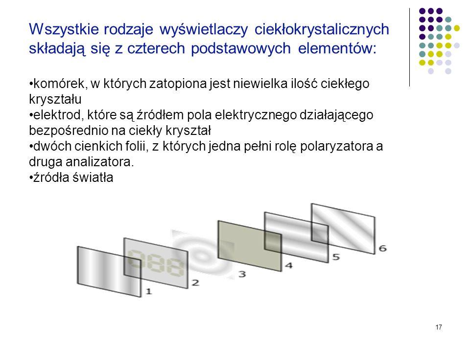 17 Wszystkie rodzaje wyświetlaczy ciekłokrystalicznych składają się z czterech podstawowych elementów: komórek, w których zatopiona jest niewielka ilo