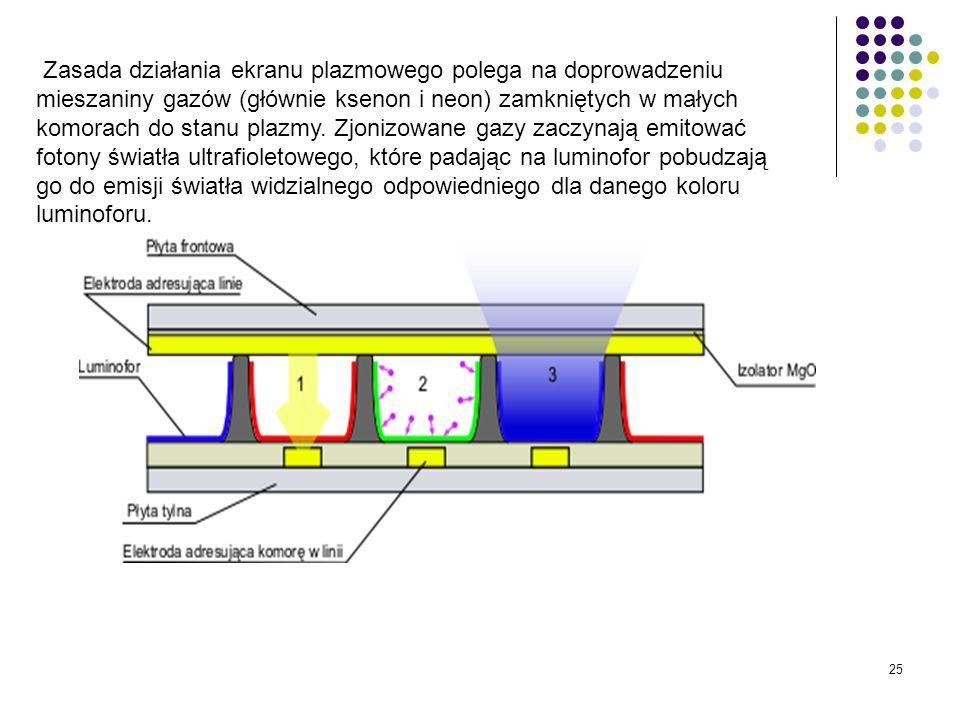 25 Zasada działania ekranu plazmowego polega na doprowadzeniu mieszaniny gazów (głównie ksenon i neon) zamkniętych w małych komorach do stanu plazmy.