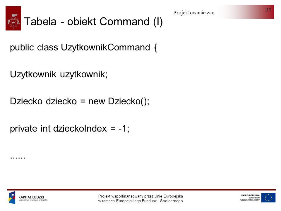 Projektowanie warstwy serwera Projekt współfinansowany przez Unię Europejską w ramach Europejskiego Funduszu Społecznego 95 Tabela - obiekt Command (I