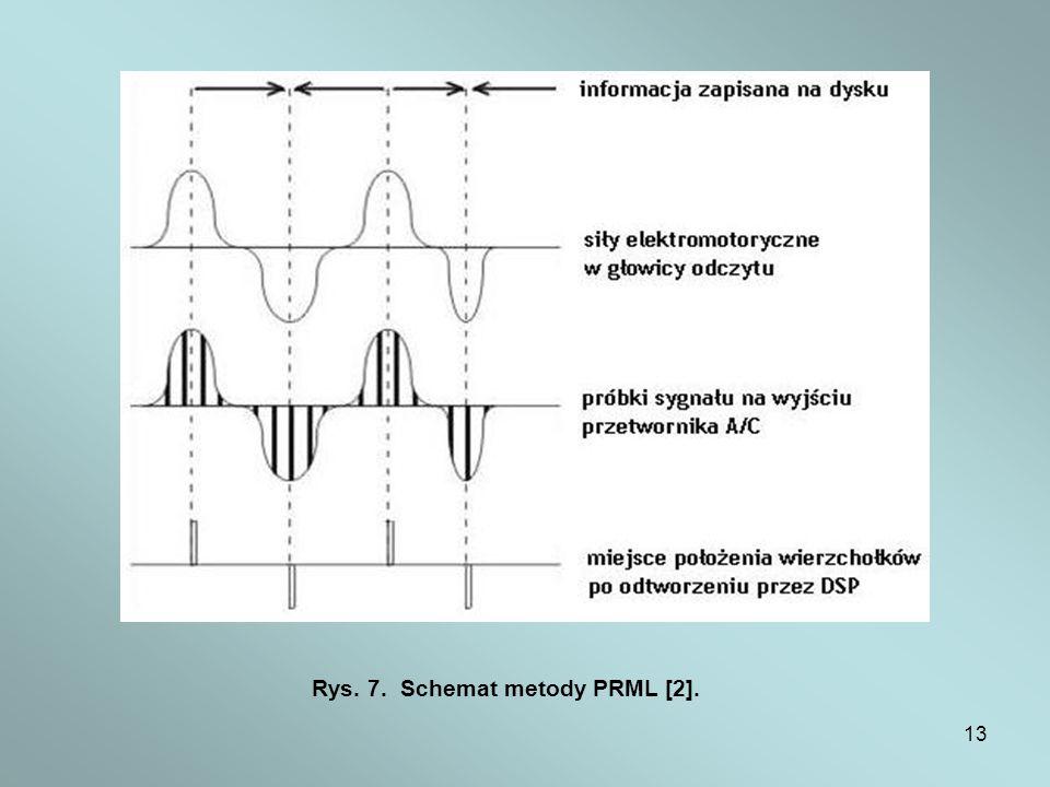 13 Rys. 7. Schemat metody PRML [2].