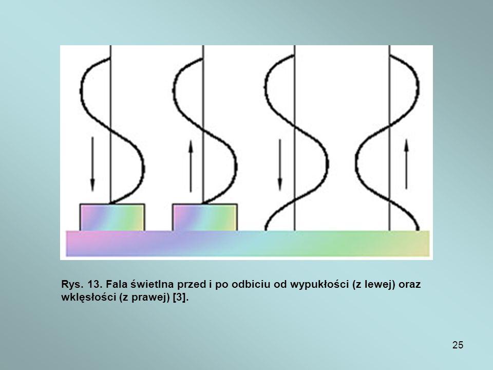 25 Rys. 13. Fala świetlna przed i po odbiciu od wypukłości (z lewej) oraz wklęsłości (z prawej) [3].