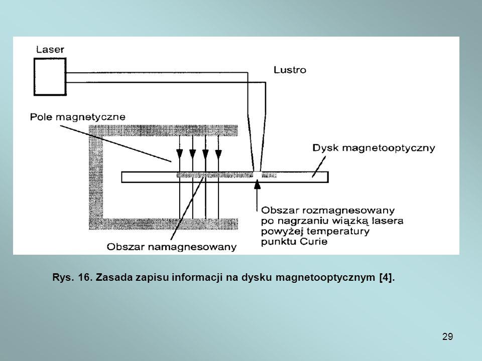 29 Rys. 16. Zasada zapisu informacji na dysku magnetooptycznym [4].