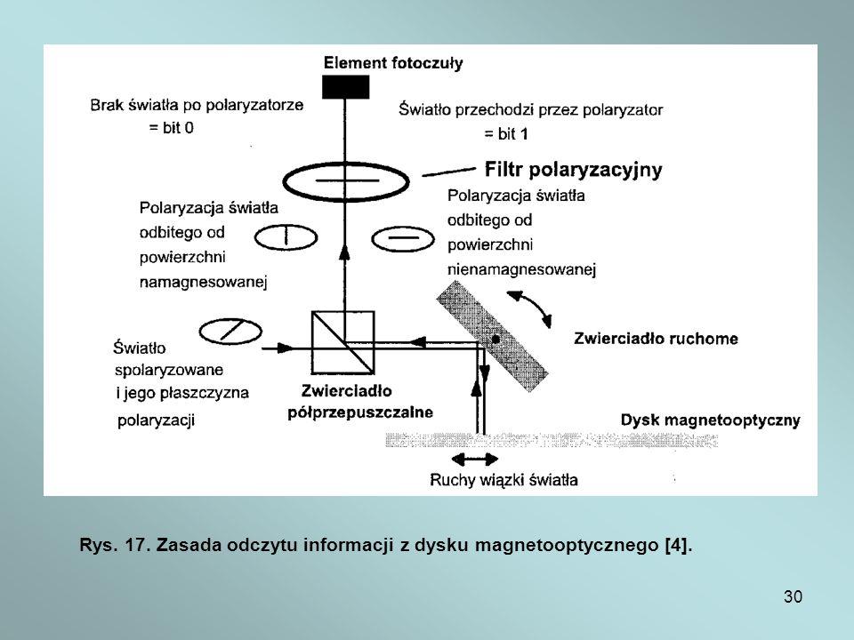30 Rys. 17. Zasada odczytu informacji z dysku magnetooptycznego [4].