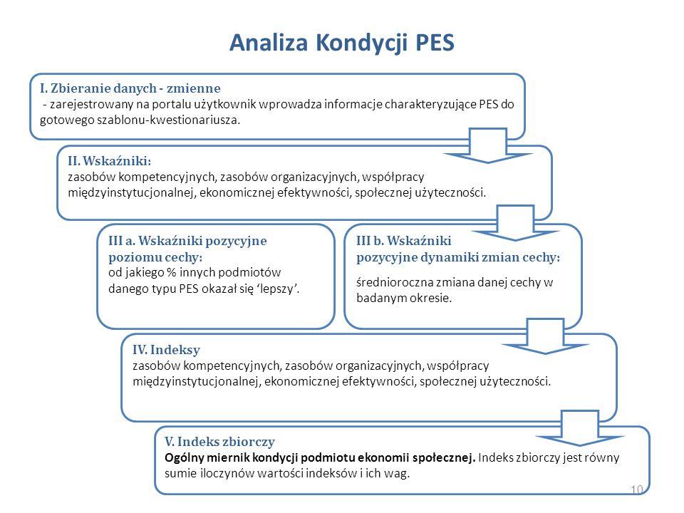Analiza Kondycji PES I. Zbieranie danych - zmienne - zarejestrowany na portalu użytkownik wprowadza informacje charakteryzujące PES do gotowego szablo