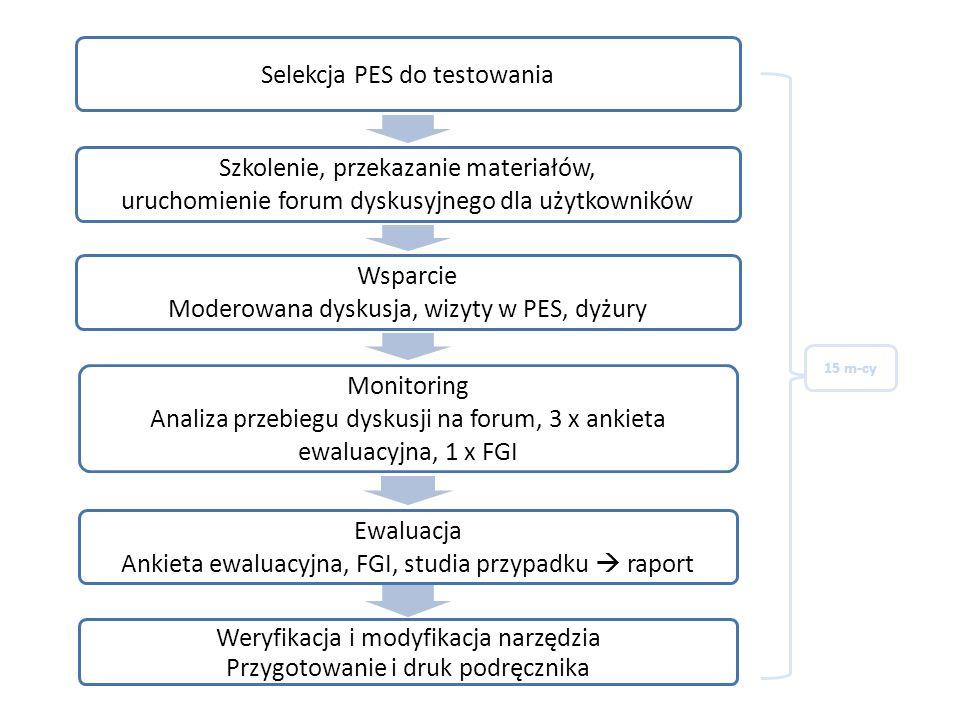 Selekcja PES do testowania Szkolenie, przekazanie materiałów, uruchomienie forum dyskusyjnego dla użytkowników Wsparcie Moderowana dyskusja, wizyty w