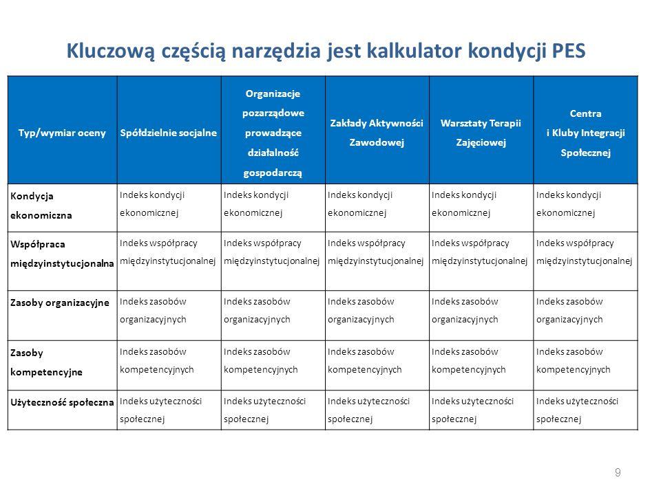 Kluczową częścią narzędzia jest kalkulator kondycji PES Typ/wymiar ocenySpółdzielnie socjalne Organizacje pozarządowe prowadzące działalność gospodarc