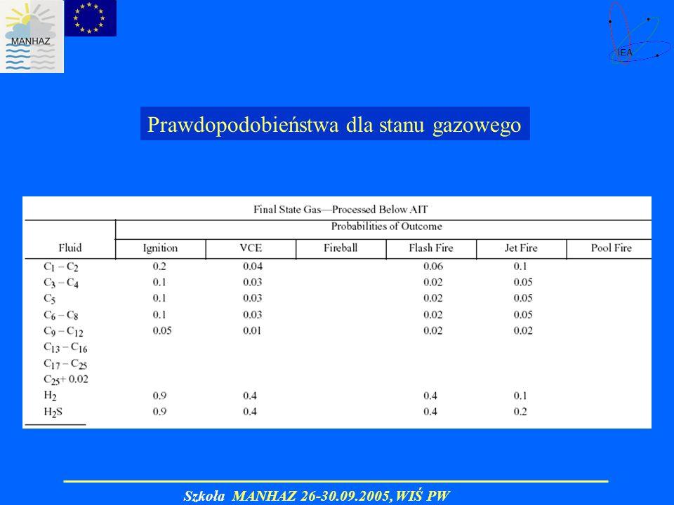 Szkoła MANHAZ 26-30.09.2005, WIŚ PW Prawdopodobieństwa dla stanu gazowego