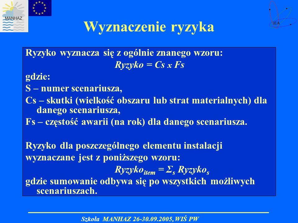 Szkoła MANHAZ 26-30.09.2005, WIŚ PW Wyznaczenie ryzyka Ryzyko wyznacza się z ogólnie znanego wzoru: Ryzyko = Cs x Fs gdzie: S – numer scenariusza, Cs