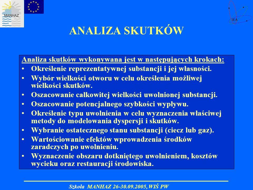 Szkoła MANHAZ 26-30.09.2005, WIŚ PW ANALIZA SKUTKÓW Analiza skutków wykonywana jest w następujących krokach: Określenie reprezentatywnej substancji i
