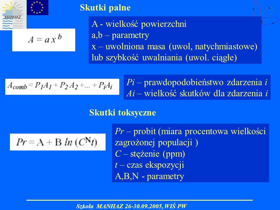 Skutki palne Skutki toksyczne A - wielkość powierzchni a,b – parametry x – uwolniona masa (uwol, natychmiastowe) lub szybkość uwalniania (uwol. ciągłe