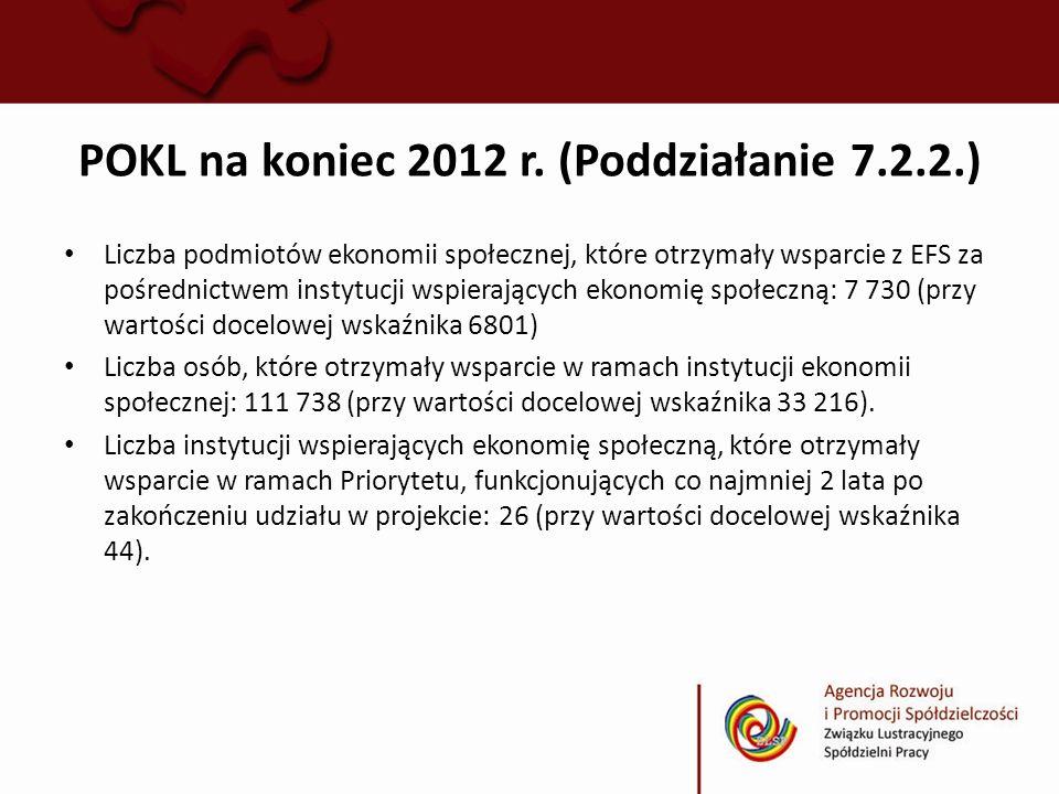 POKL na koniec 2012 r. (Poddziałanie 7.2.2.) Liczba podmiotów ekonomii społecznej, które otrzymały wsparcie z EFS za pośrednictwem instytucji wspieraj