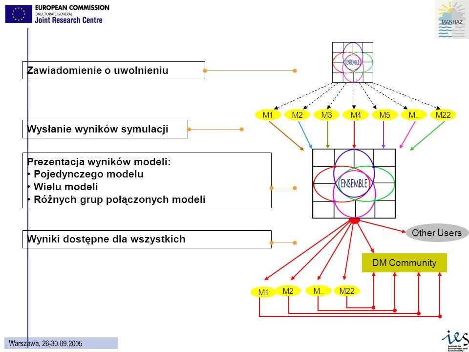 29 Wars z aw a, 26 - 30.09.2005 DM Community Other Users Wyniki dostępne dla wszystkich M1 M2M..M22 Prezentacja wyników modeli: Pojedynczego modelu Wielu modeli Różnych grup połączonych modeli Wysłanie wyników symulacji M1M2M3M4M5M..M22 Zawiadomienie o uwolnieniu