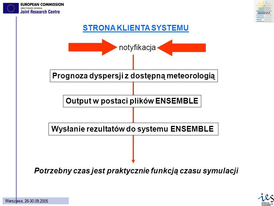 33 Wars z aw a, 26 - 30.09.2005 Potrzebny czas jest praktycznie funkcją czasu symulacji Prognoza dyspersji z dostępną meteorologią Output w postaci plików ENSEMBLE Wysłanie rezultatów do systemu ENSEMBLE STRONA KLIENTA SYSTEMU notyfikacja