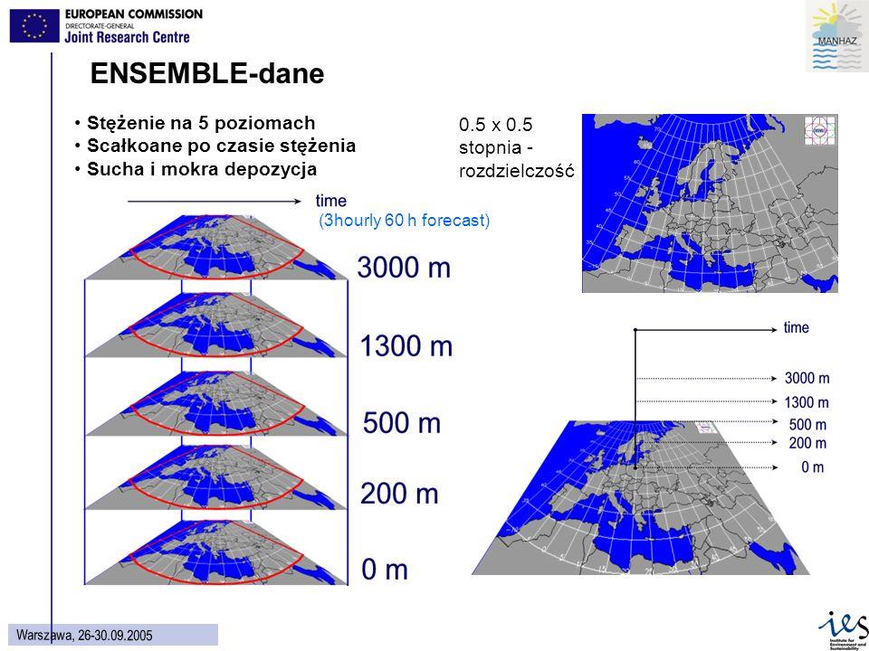 36 Wars z aw a, 26 - 30.09.2005 Stężenie na 5 poziomach Scałkoane po czasie stężenia Sucha i mokra depozycja (3hourly 60 h forecast) 0.5 x 0.5 stopnia - rozdzielczość ENSEMBLE-dane