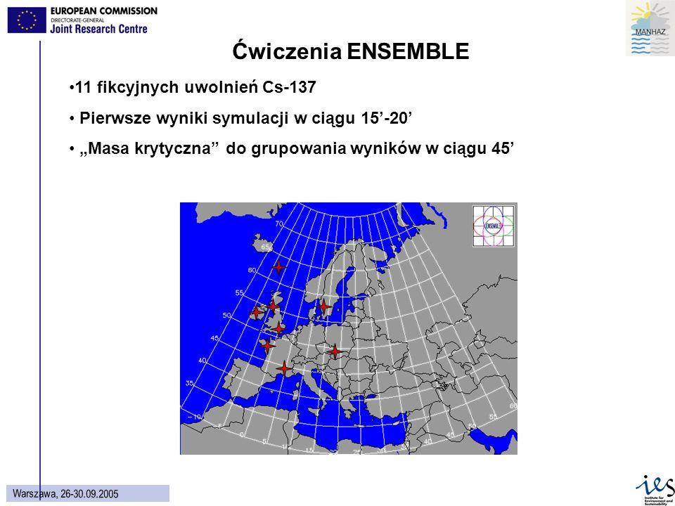 37 Wars z aw a, 26 - 30.09.2005 Ćwiczenia ENSEMBLE 11 fikcyjnych uwolnień Cs-137 Pierwsze wyniki symulacji w ciągu 15-20 Masa krytyczna do grupowania wyników w ciągu 45