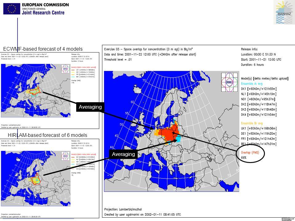 42 Wars z aw a, 26 - 30.09.2005 ECWMF-based forecast of 4 models HIRLAM-based forecast of 6 models Averaging