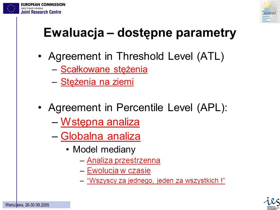 52 Wars z aw a, 26 - 30.09.2005 Agreement in Threshold Level (ATL) –Scałkowane stężeniaScałkowane stężenia –Stężenia na ziemiStężenia na ziemi Agreement in Percentile Level (APL): –Wstępna analizaWstępna analiza –Globalna analizaGlobalna analiza Model mediany –Analiza przestrzennaAnaliza przestrzenna –Ewolucja w czasieEwolucja w czasie –Wszyscy za jednego, jeden za wszystkich !Wszyscy za jednego, jeden za wszystkich .
