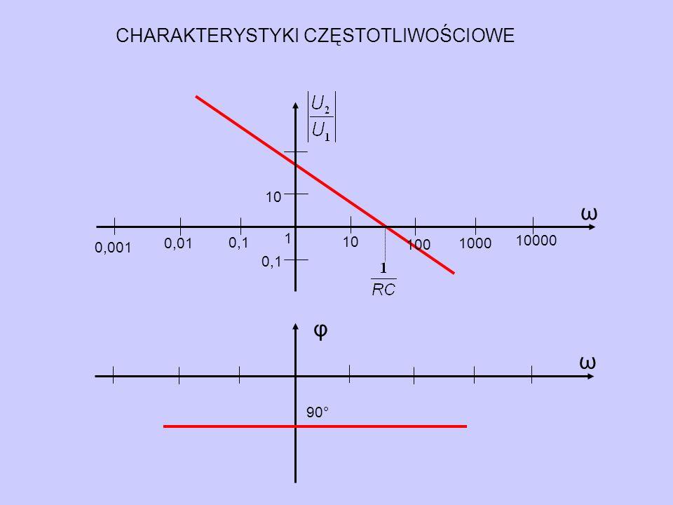 φ ω 90° 0,1 ω 10 1 0,001 0,01 10000 0,1 1000 100 10 CHARAKTERYSTYKI CZĘSTOTLIWOŚCIOWE
