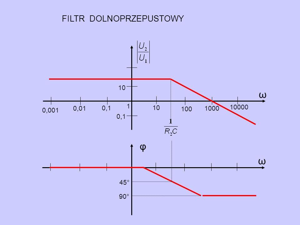 φ ω 0,1 ω 10 1 0,001 0,01 10000 0,1 1000 100 10 FILTR DOLNOPRZEPUSTOWY 90° 45°