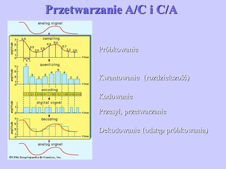 Próbkowanie Kwantowanie(rozdzielczość) Kodowanie Przesył, przetwarzanie Dekodowanie (odstęp próbkowania) Przetwarzanie A/C i C/A