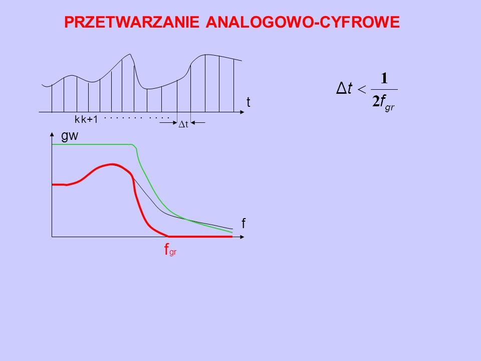 PRZETWARZANIE ANALOGOWO-CYFROWE........... k k+1 ΔtΔt t f gw f gr