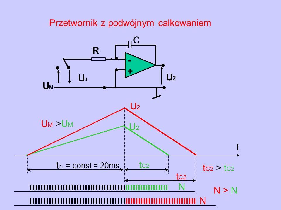 t C1 = const = 20ms U M >U M U2U2 t U2U2 Przetwornik z podwójnym całkowaniem - + U2U2 U0U0 R II C UMUM t C2 N N N > N t C2 > t C2 t C2