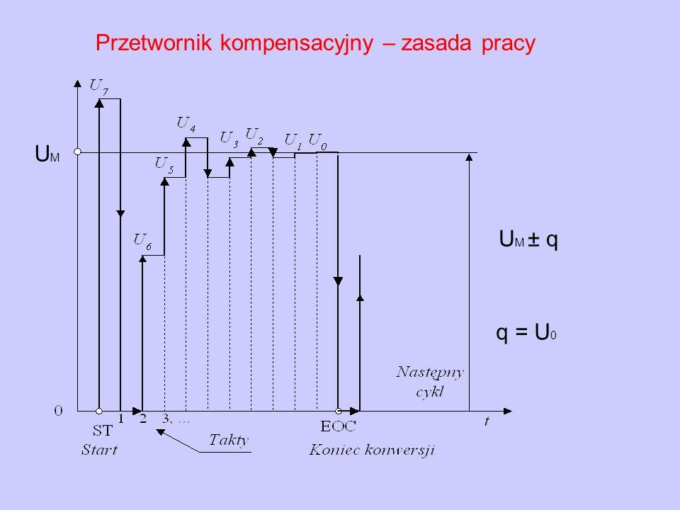 U M ± q q = U 0 UMUM Przetwornik kompensacyjny – zasada pracy
