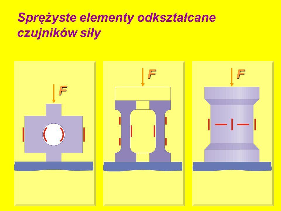 Sprężyste elementy odkształcane czujników siłyF FF