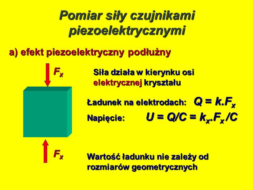 a) efekt piezoelektryczny podłużny FxFxFxFx Siła działa w kierynku osi elektrycznej kryształu Ładunek na elektrodach: Q = k.F x Napięcie: U = Q/C = k
