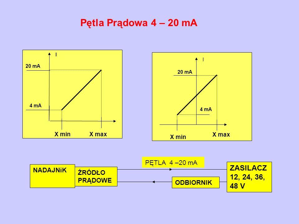 I 20 mA 4 mA X min X max 20 mA 4 mA X minX max I NADAJNiK ŹRÓDŁO PRĄDOWE ZASILACZ 12, 24, 36, 48 V ODBIORNIK PĘTLA 4 –20 mA Pętla Prądowa 4 – 20 mA