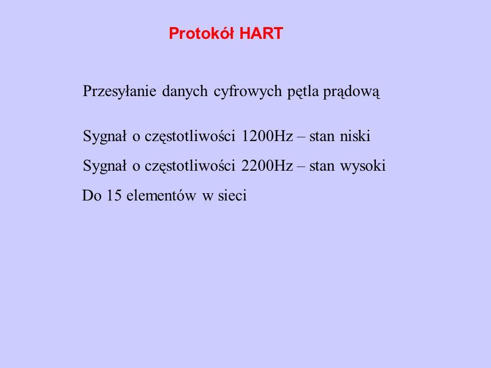Protokół HART Przesyłanie danych cyfrowych pętla prądową Sygnał o częstotliwości 1200Hz – stan niski Sygnał o częstotliwości 2200Hz – stan wysoki Do 1