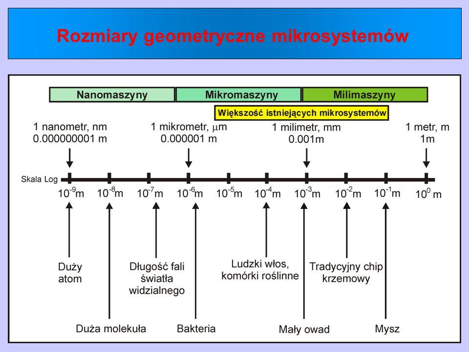Rozmiary geometryczne mikrosystemów