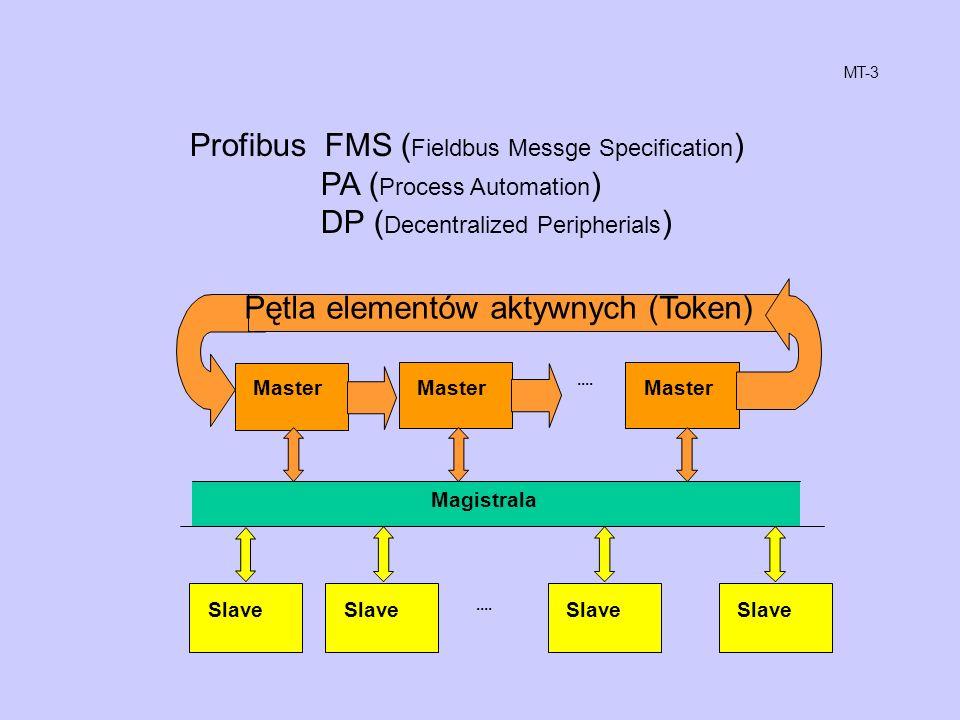Profibus FMS ( Fieldbus Messge Specification ) PA ( Process Automation ) DP ( Decentralized Peripherials ) Master Magistrala Pętla elementów aktywnych