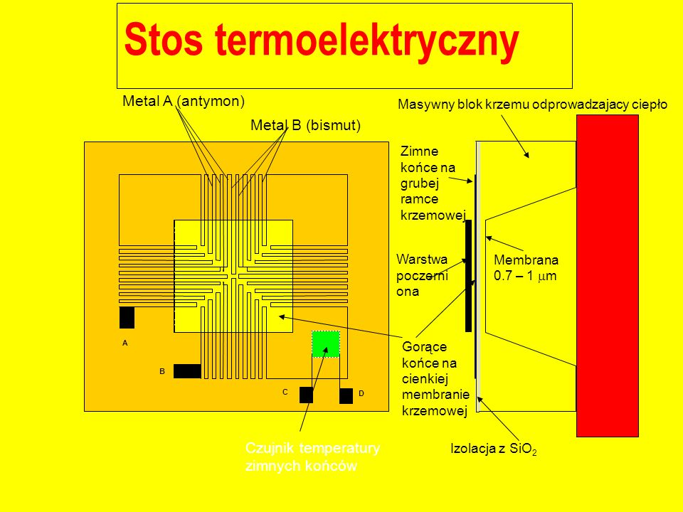 Stos termoelektryczny