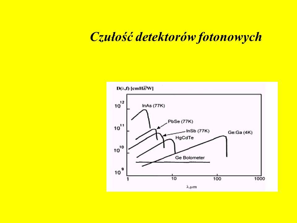 Czułość detektorów fotonowych Porównanie czułości detektorów promieniowania
