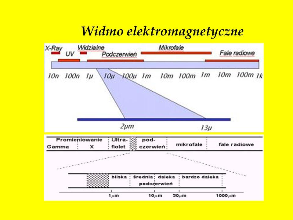 Widmo elektromagnetyczne Podział widma elektromagnetycznego ze względu na długość fali
