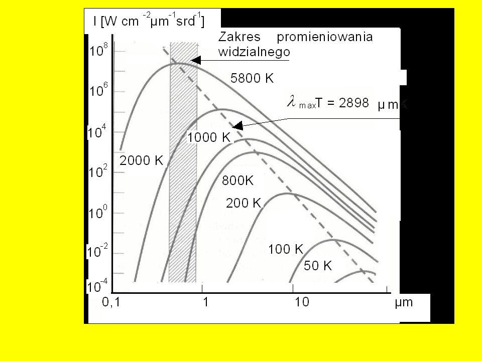 Rozkład widmowy promieniowania ciała czarnego