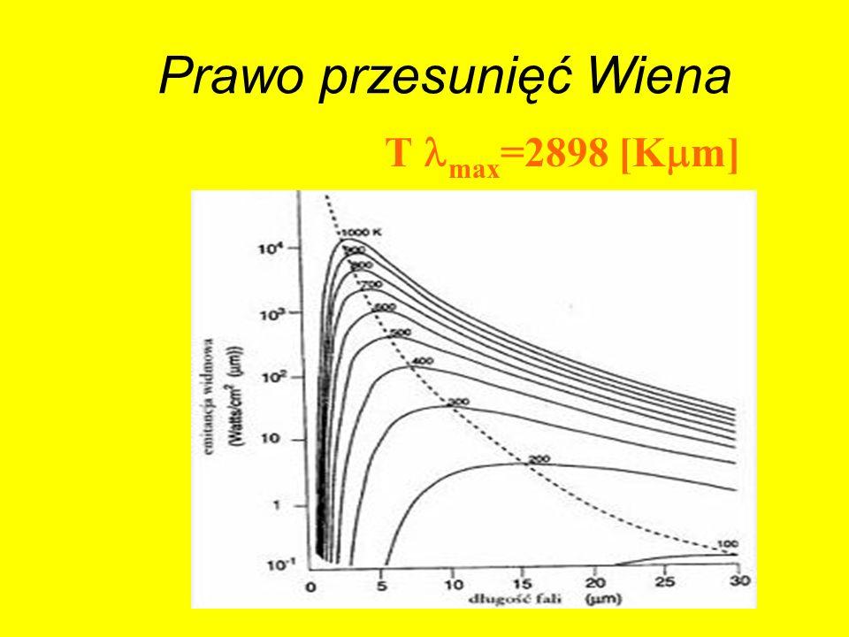 Prawo przesunięć Wiena T max =2898 [K m]