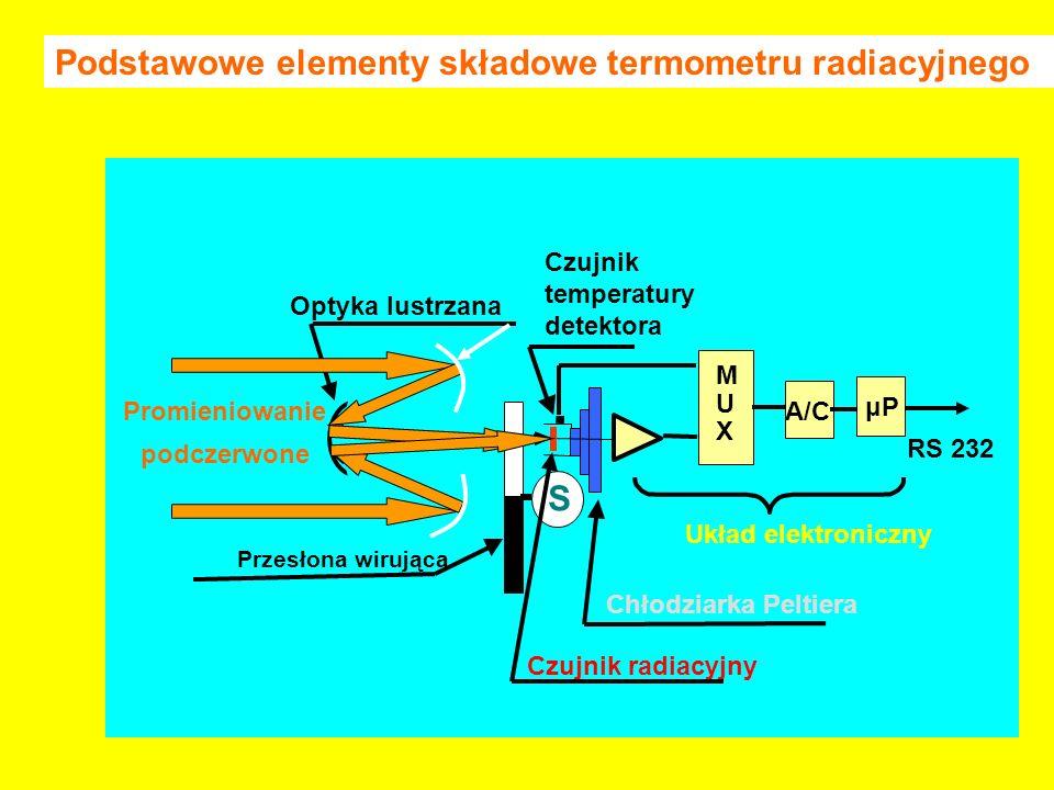 Podstawowe elementy składowe termometru radiacyjnego S Promieniowanie podczerwone Optyka lustrzana Przesłona wirująca Czujnik radiacyjny M U X A/C μP RS 232 Układ elektroniczny Czujnik temperatury detektora Chłodziarka Peltiera