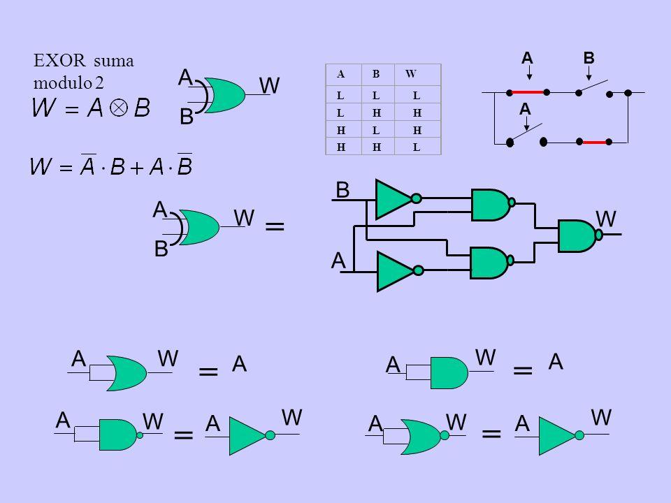 EXOR suma modulo 2 W B A A W W A = A W W A = A W = A WA = A W A B W B A = ABW LLL LHH HLH HHL A B A