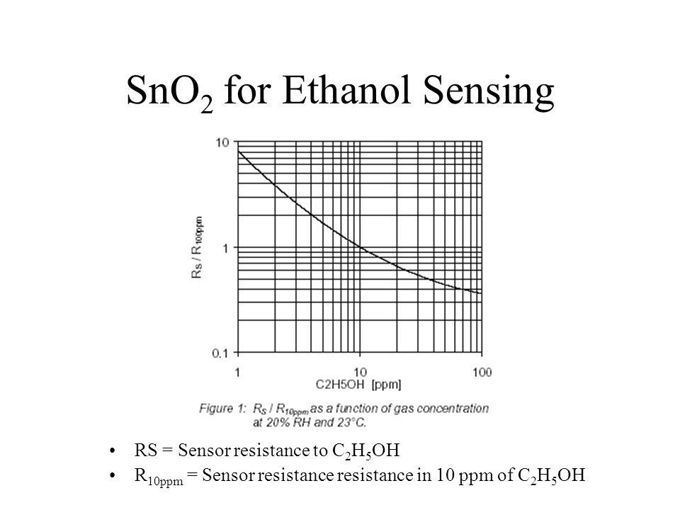 SnO 2 for Ethanol Sensing RS = Sensor resistance to C 2 H 5 OH R 10ppm = Sensor resistance resistance in 10 ppm of C 2 H 5 OH