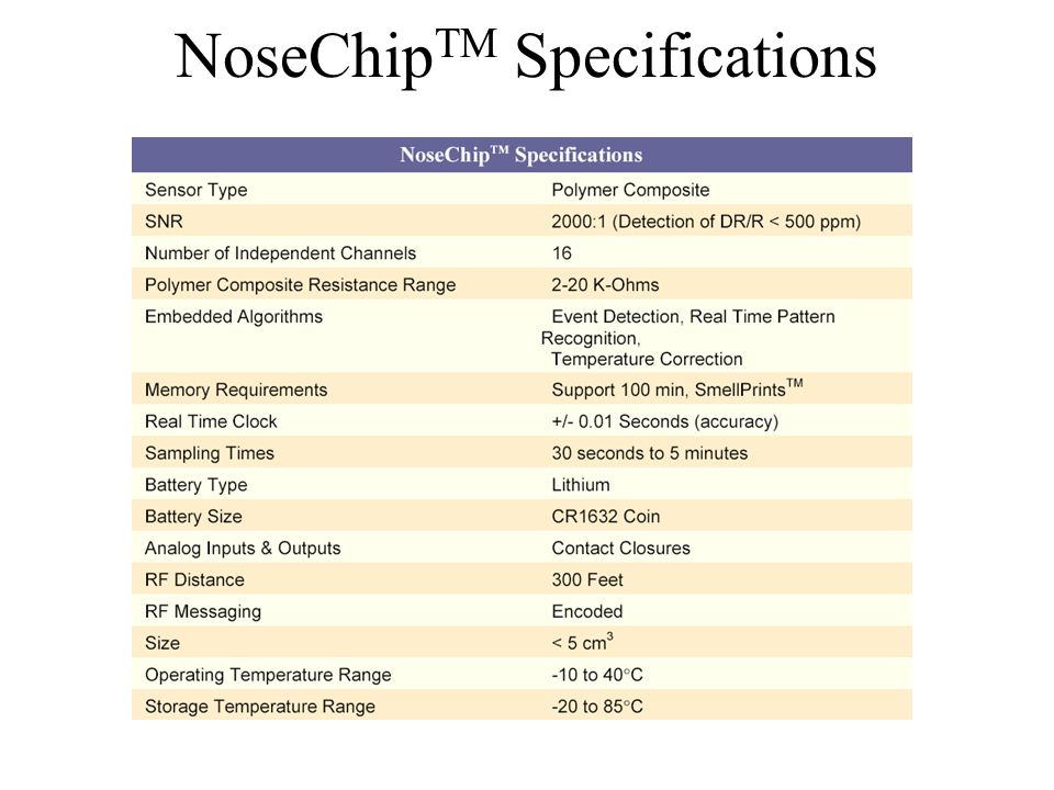 NoseChip TM Specifications