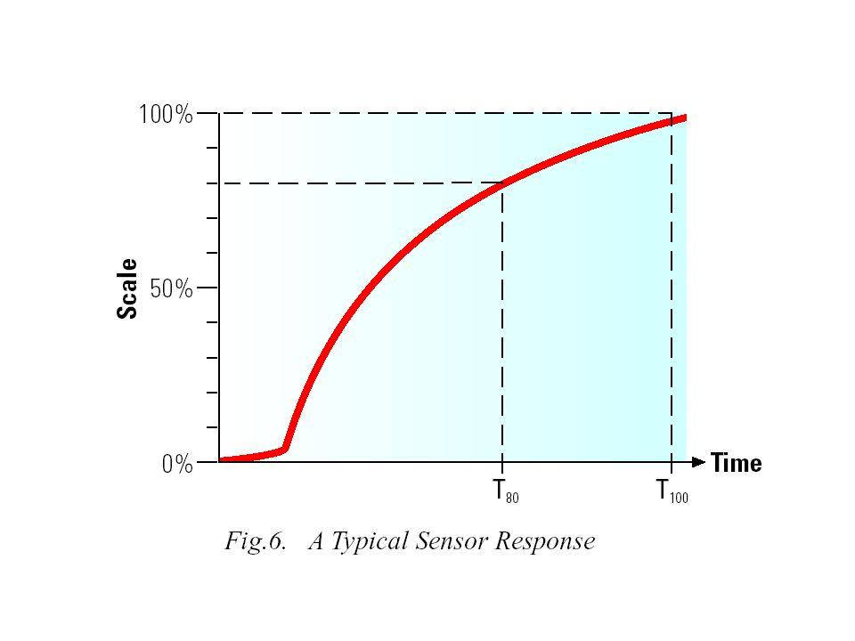 Edinburgh Instruments GasCard II pomiar steżenia CO 2 zakresy od 0-500 ppm do 0-5000ppm Niepewność 2-6% niestabilność jednoroczna 2-6% w zależności od zakresu CO, CO 2, CH 4 NO 2 Czujniki oparte na pochłanianiu promieniowania podczerwonego