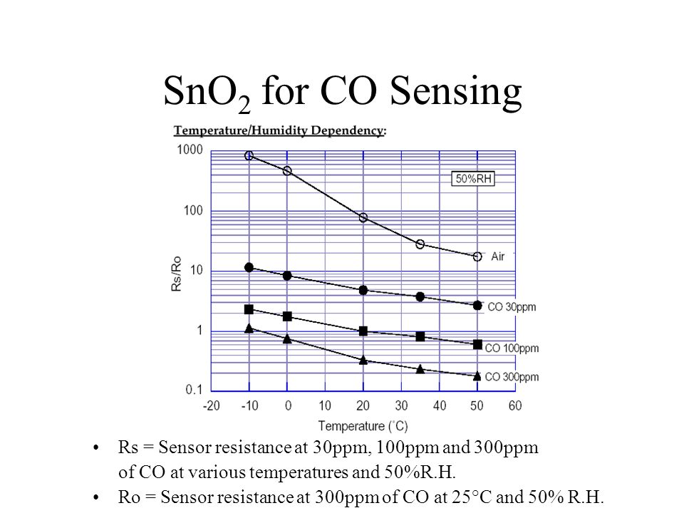 SnO 2 for CO Sensing Rs = Sensor resistance at 30ppm, 100ppm and 300ppm of CO at various temperatures and 50%R.H. Ro = Sensor resistance at 300ppm of