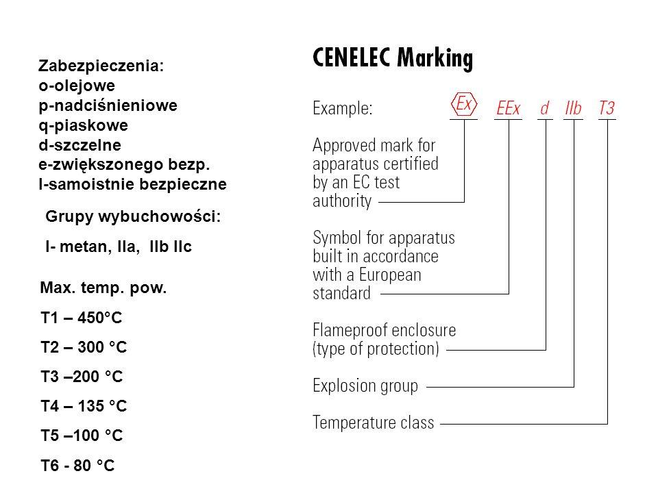Zabezpieczenia: o-olejowe p-nadciśnieniowe q-piaskowe d-szczelne e-zwiększonego bezp. I-samoistnie bezpieczne Grupy wybuchowości: I- metan, IIa, IIb I