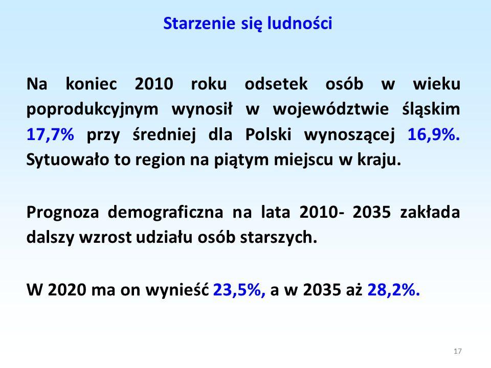 17 Na koniec 2010 roku odsetek osób w wieku poprodukcyjnym wynosił w województwie śląskim 17,7% przy średniej dla Polski wynoszącej 16,9%. Sytuowało t