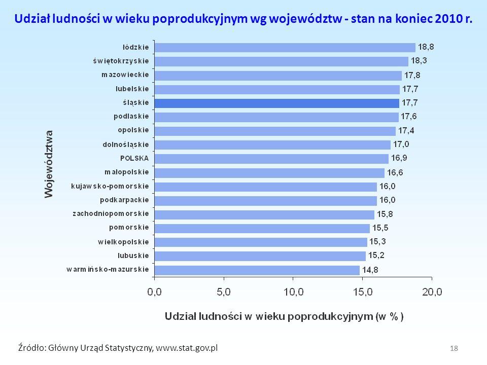 18 Udział ludności w wieku poprodukcyjnym wg województw - stan na koniec 2010 r. Źródło: Główny Urząd Statystyczny, www.stat.gov.pl